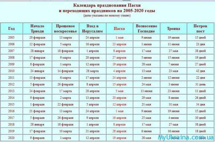 религиозные праздники в 2019 году в Украине