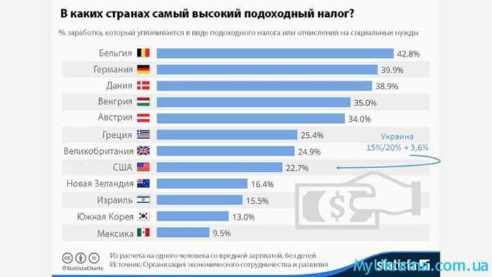 налога на доходы физических лиц в Украине в 2017 году