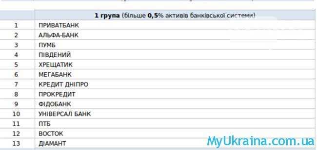 рейтинг депозитов банков Украины на 2017 год