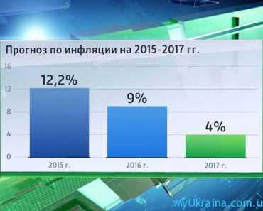 инфляция на 2015-2016