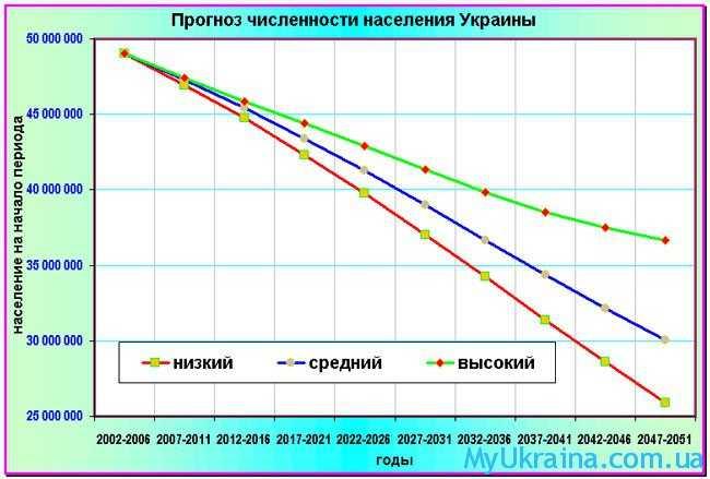 прогноз численности населения Украины