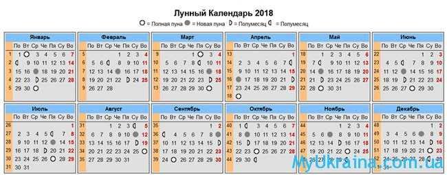 Лунный календарь на 28 июня 2018 года