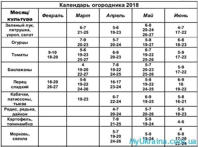 Лунный календарь на 2018 год по месяцам