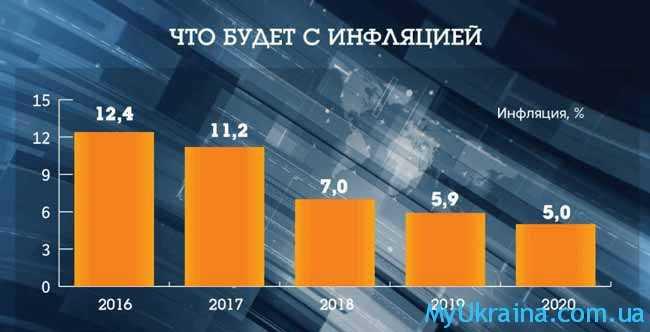 Индекс инфляции в 2018 году в Украине