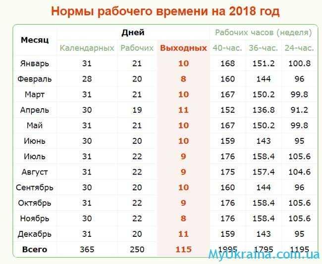 Производственный календарь на октябрь 2018 года в Украине