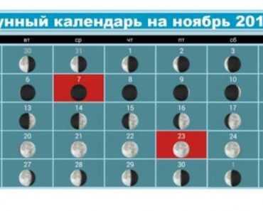 Благоприятные дни в лунном календаре на ноябрь 2018 года в Украине